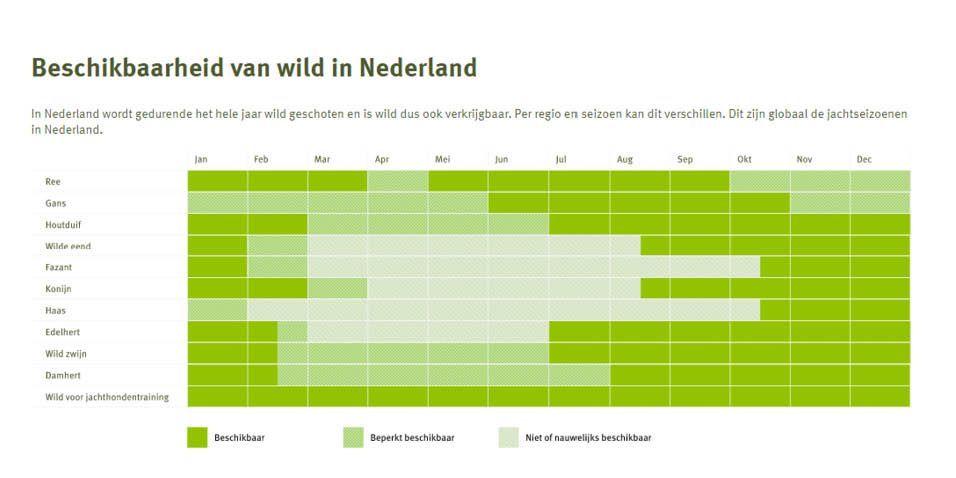 Bron: Nederlandse Jagersvereniging